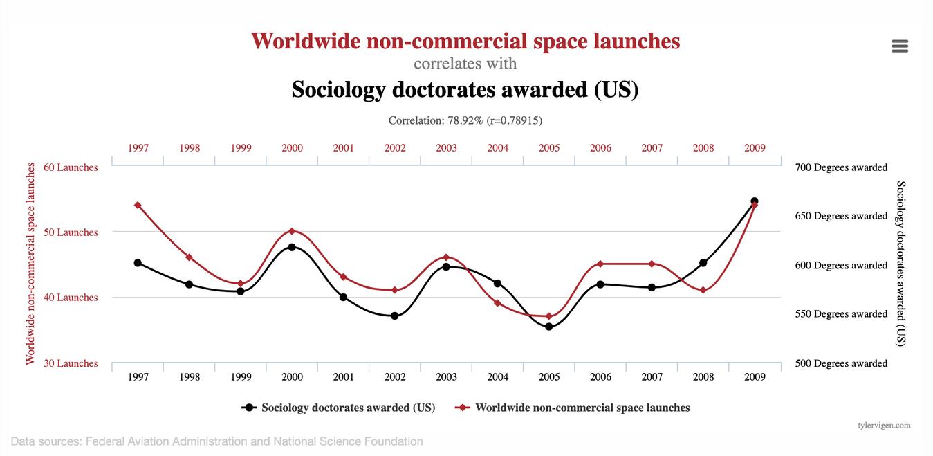 Spurious Correlation graph