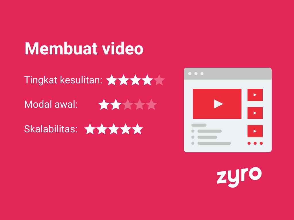 Mendapatkan uang dari internet dengan membuat video