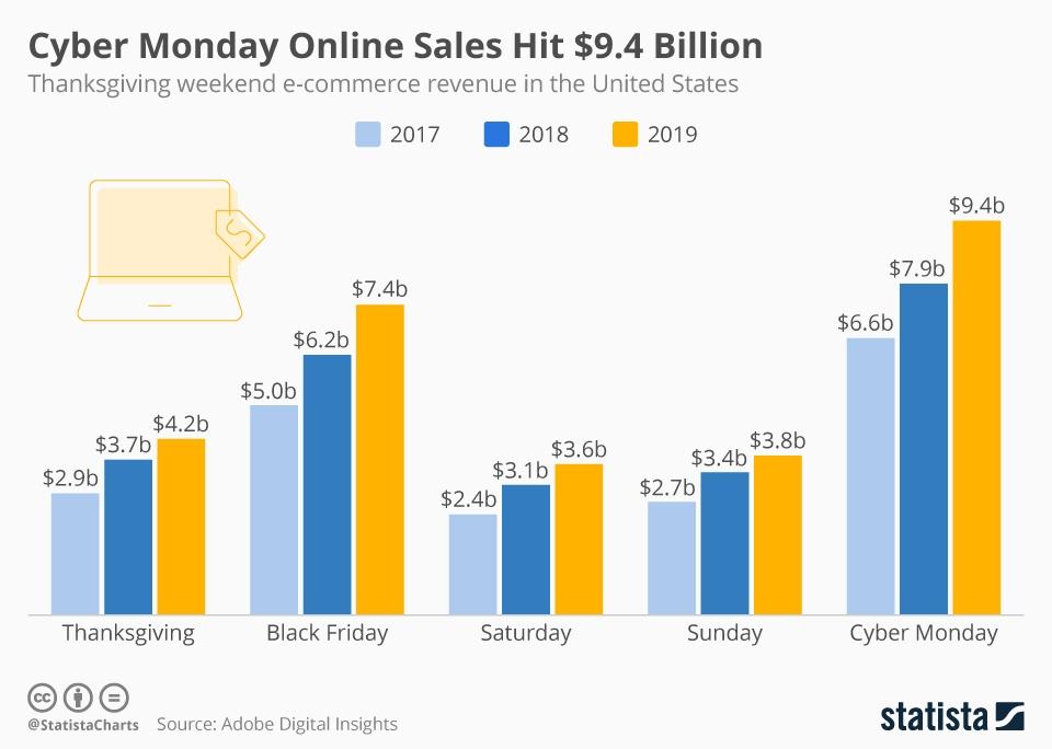 Cyber Monday sales graph data