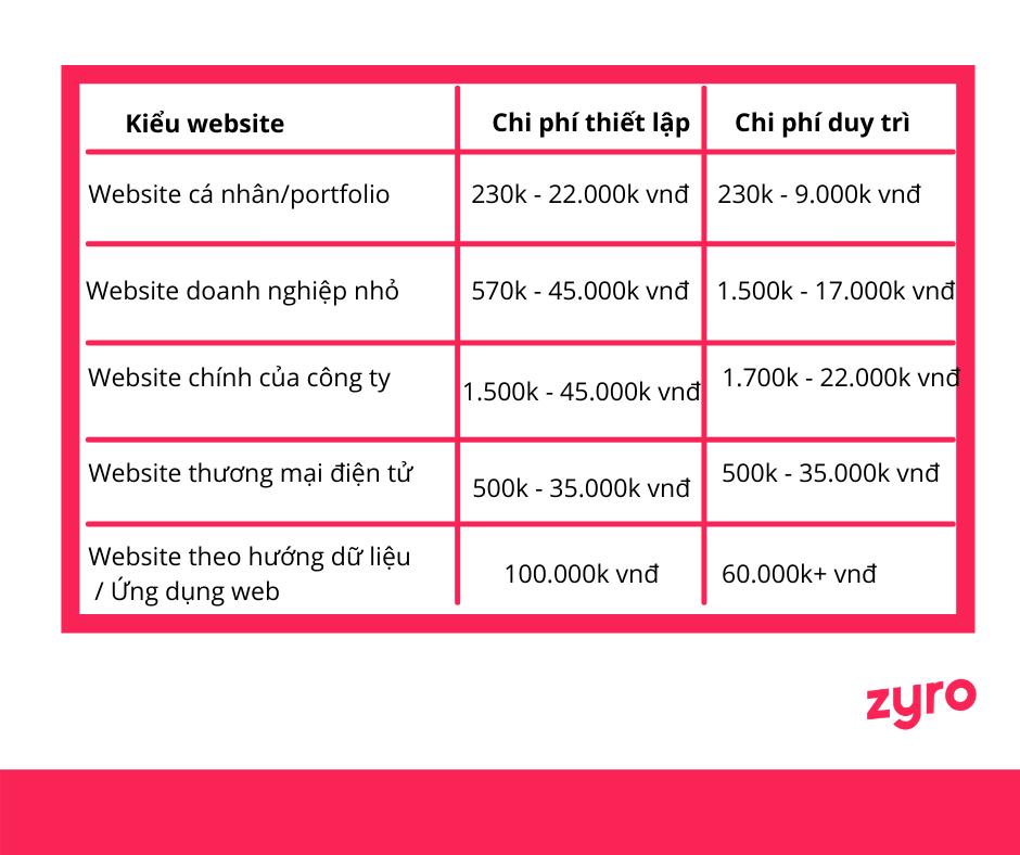 chi phí thiết kế các loại website