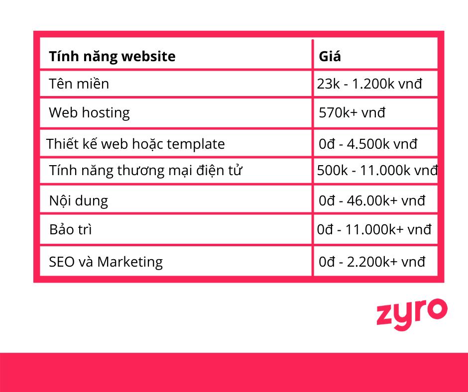 chi phí thiết kế website mỗi tháng