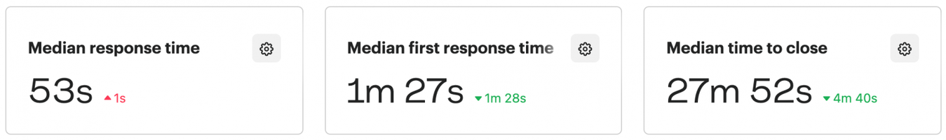 Zyro Customer Success Time Metrics