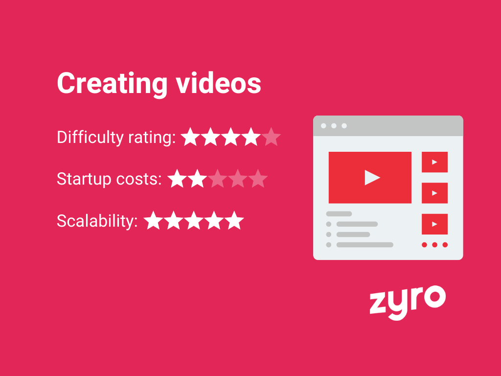 Creating videos infographic