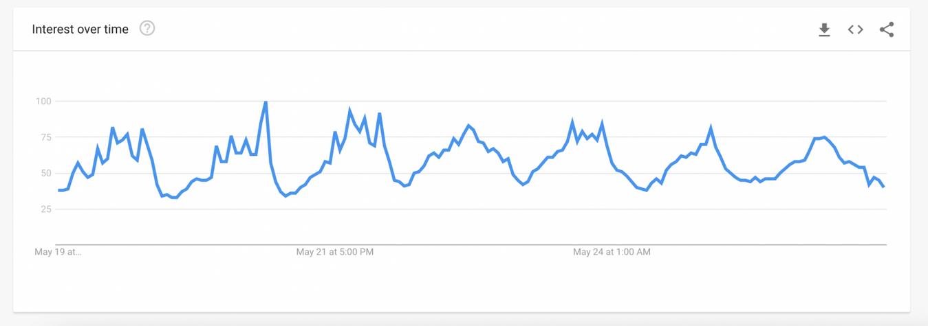 Zrzut ekranu z Google Trends przedstawiający wykres