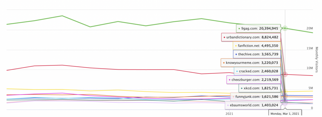 Wykres WebsiteIQ pokazujący rankingi stron humorystycznych