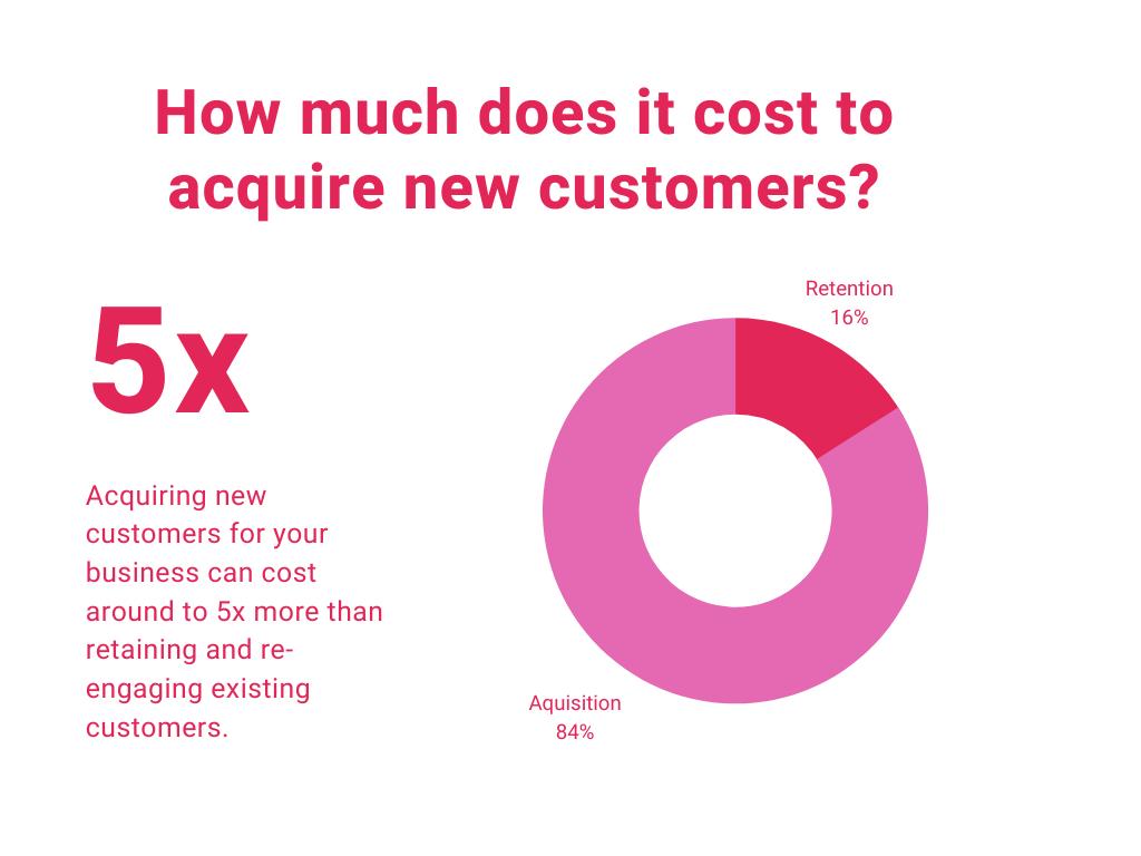 Hoeveel kost het om klanten te laten terugkeren - grafiek