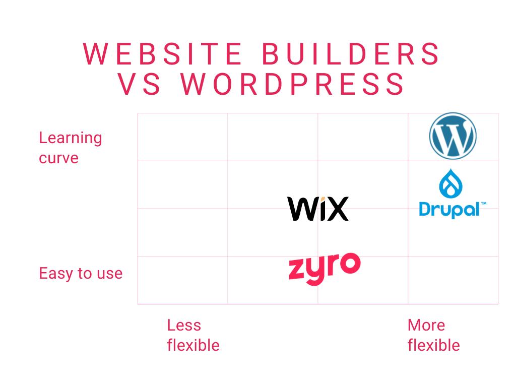 Website builders vs WordPress infographic
