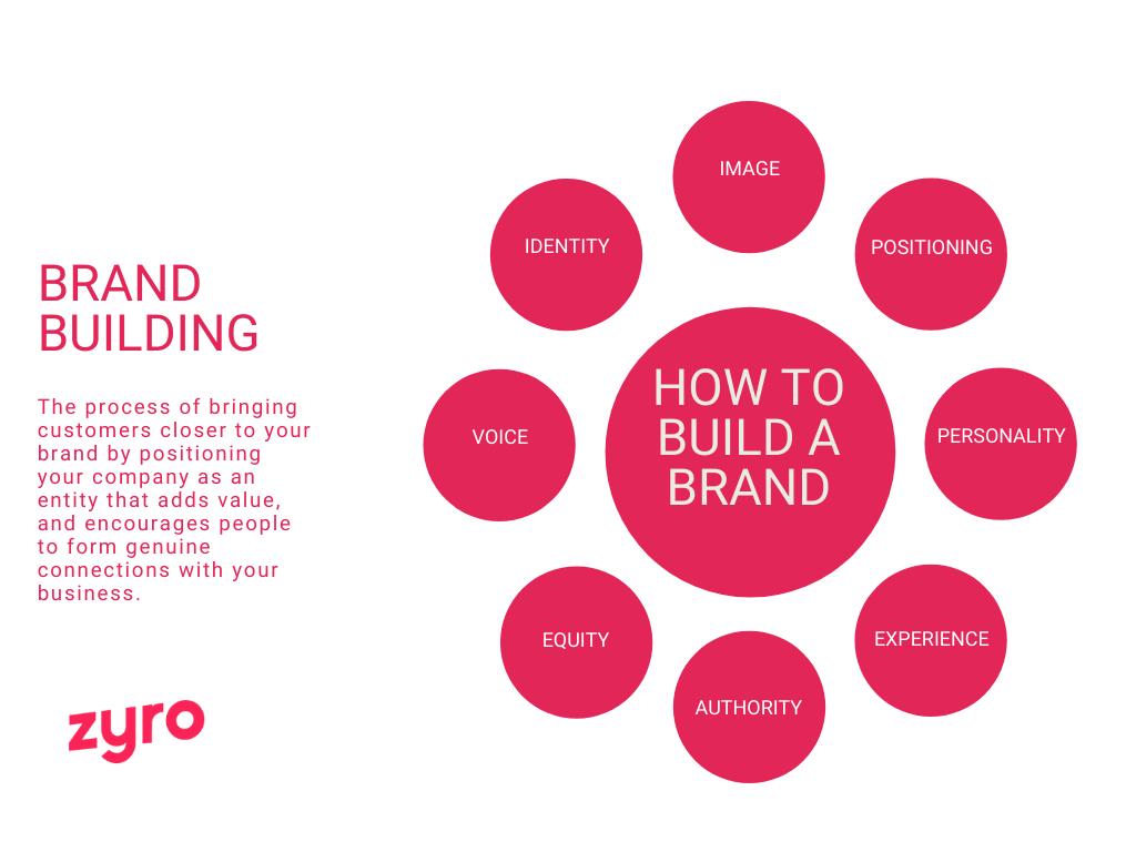 Zyro - hoe kun je een merk bouwen