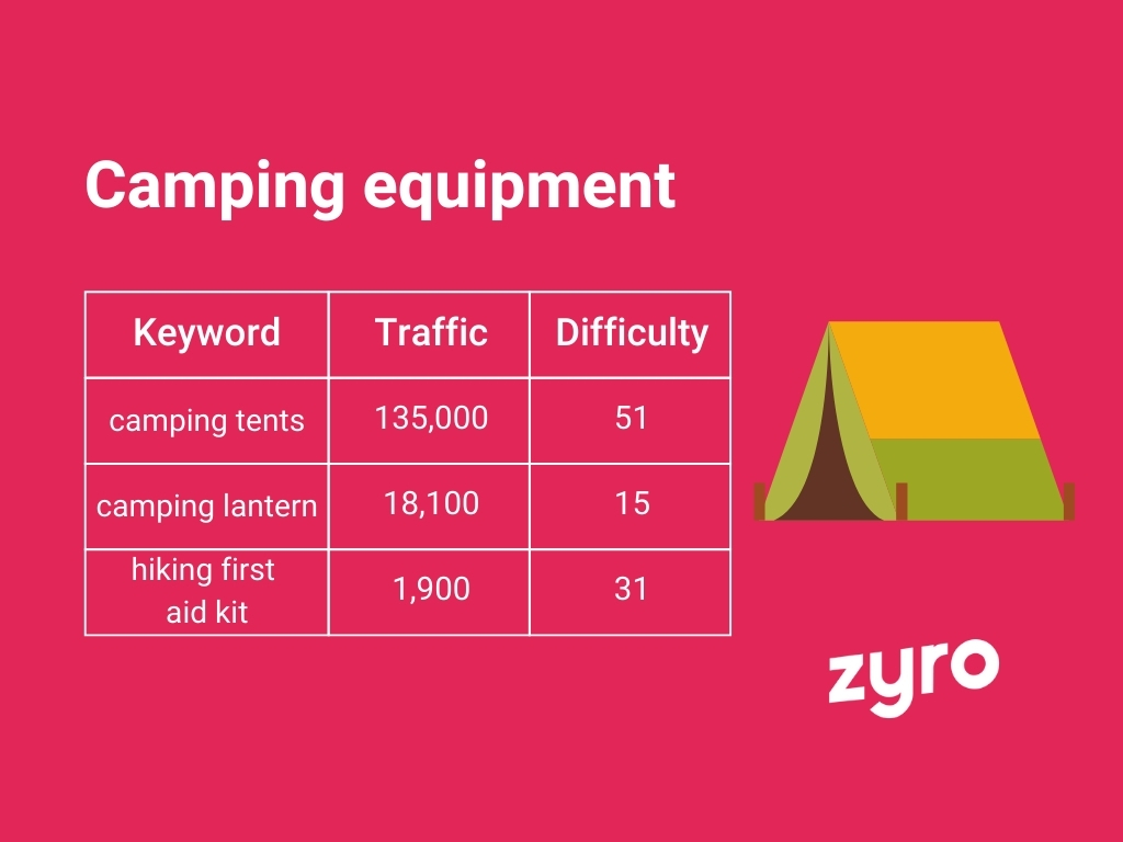 Camping equipment infographic