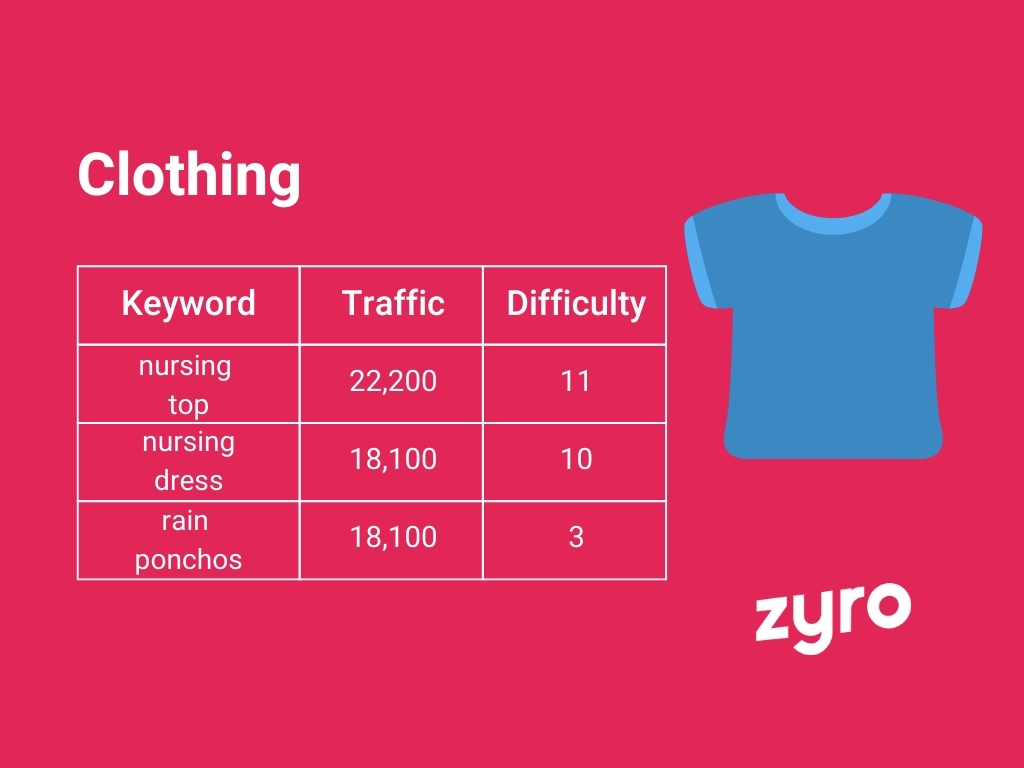 Clothing infographic