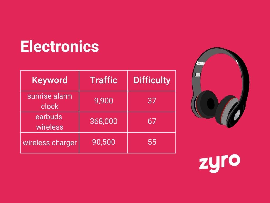 Electronics infographic