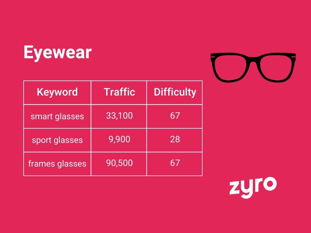 Eyewear infographic