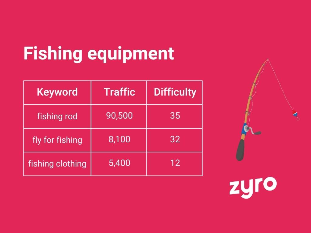Fishing equipment infographic