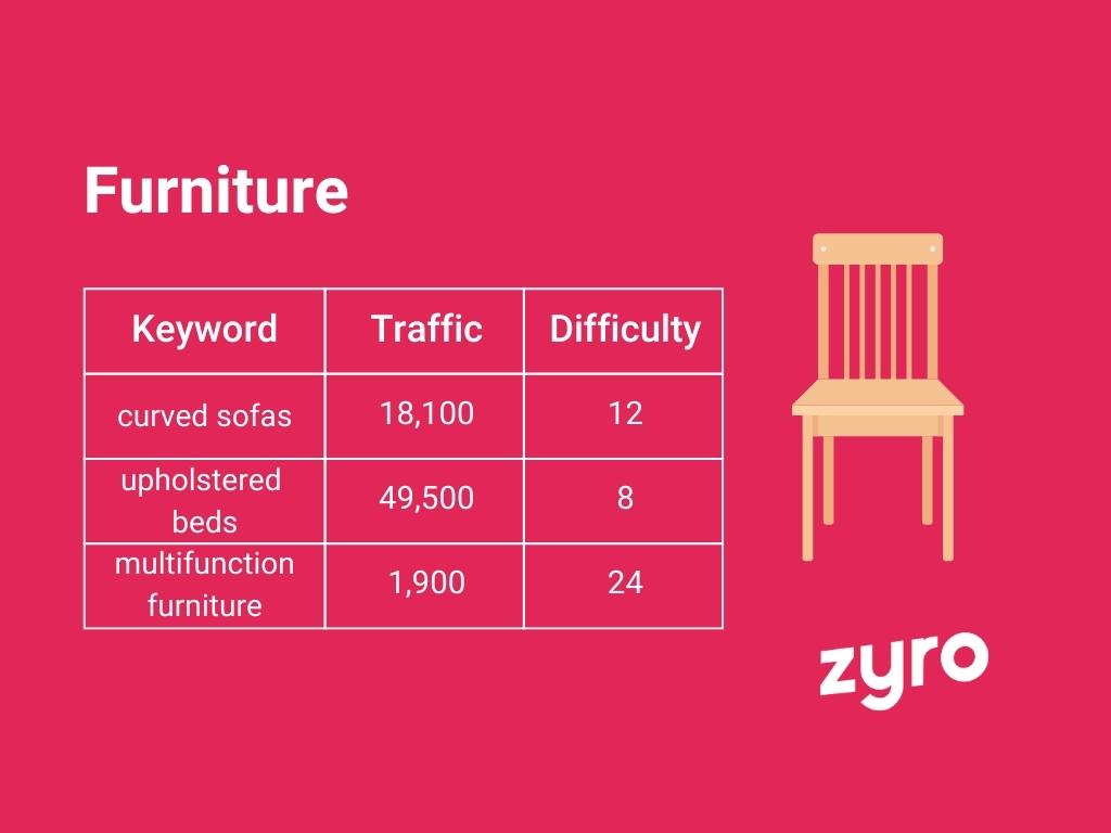 Furniture infographic