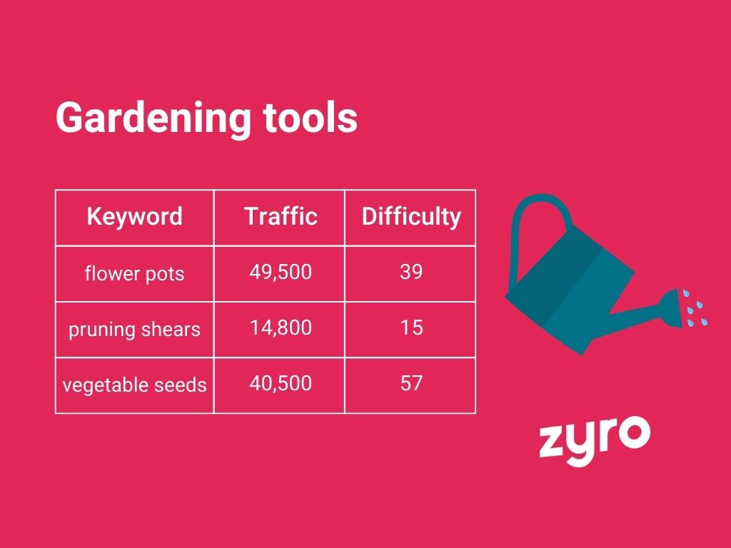 Gardening tools infographic