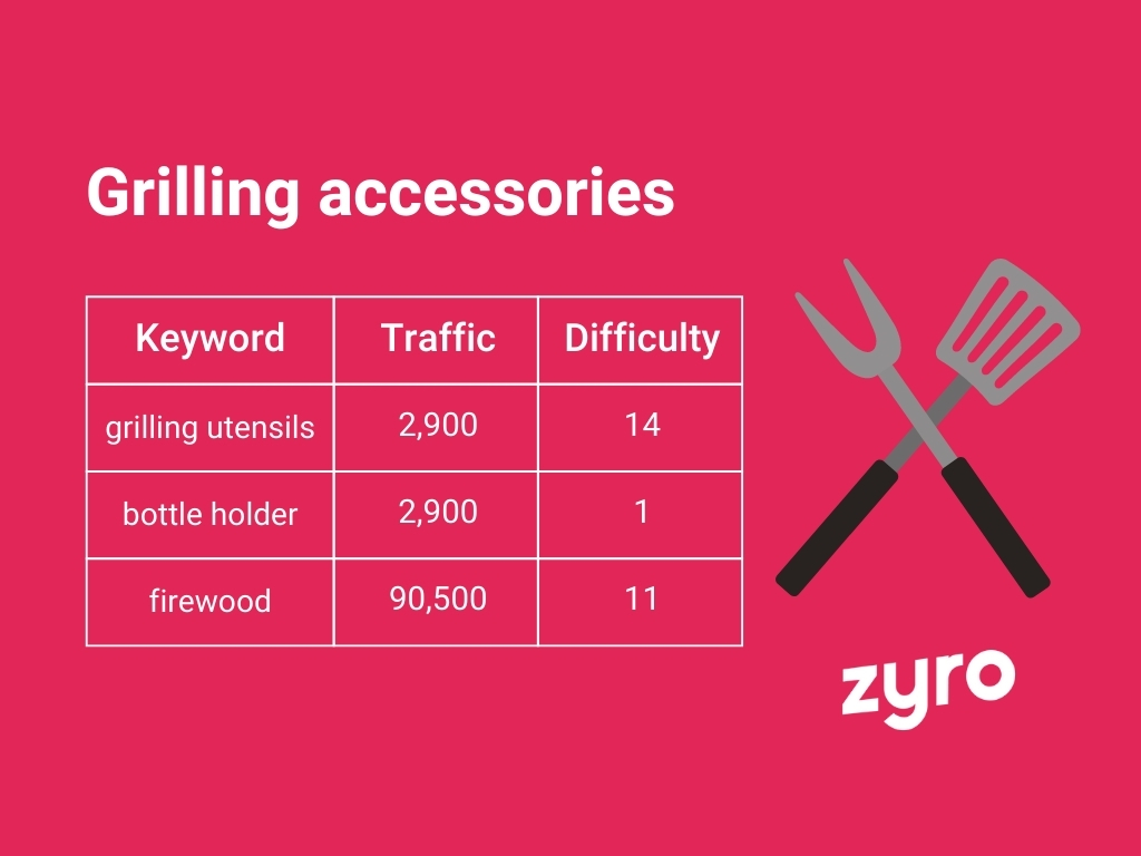 Grilling accessories infographic