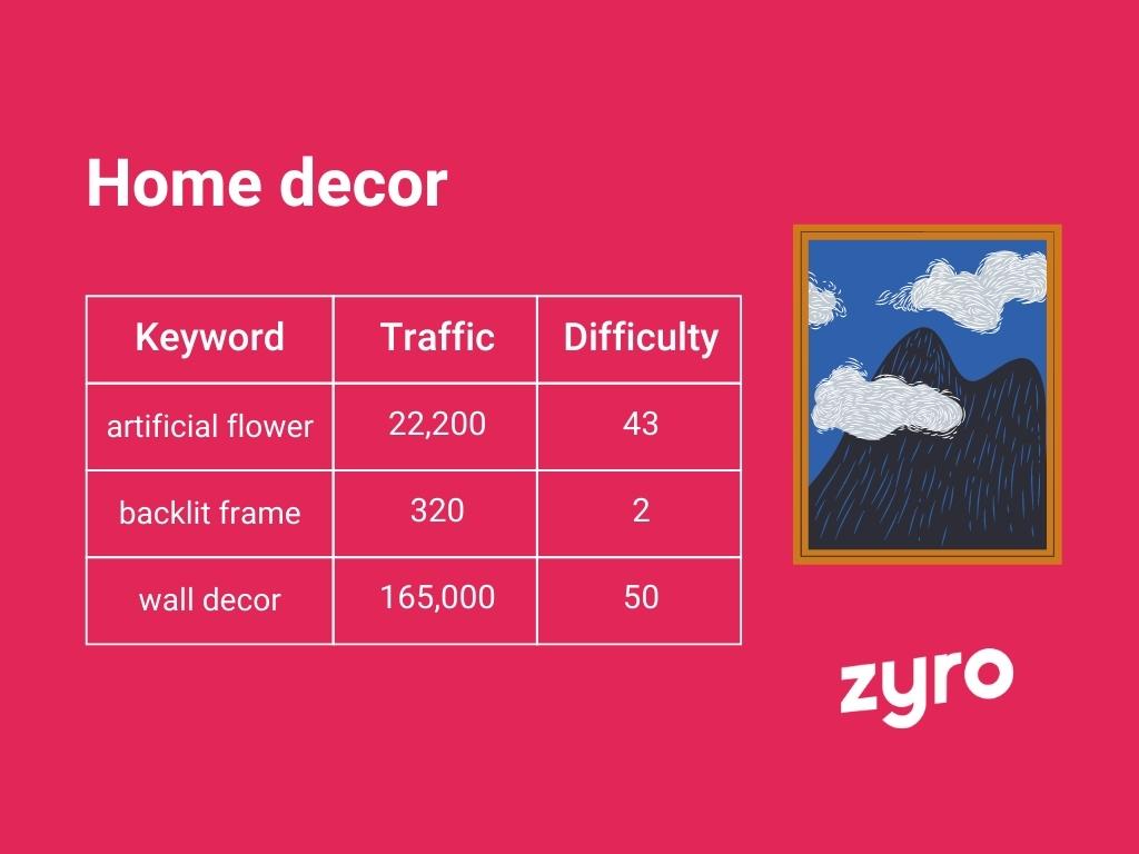 Home decor infographic