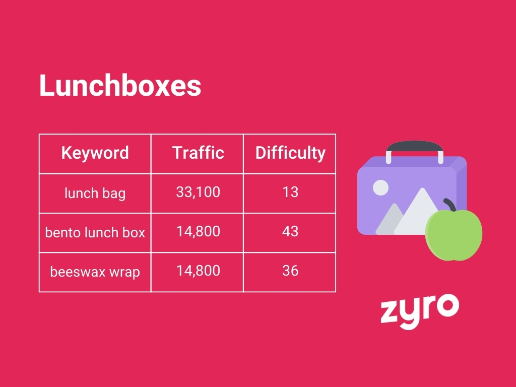 Lunchboxes infographic