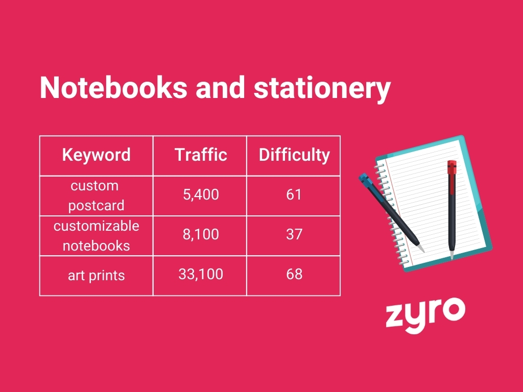 Notebooks and stationery infographic