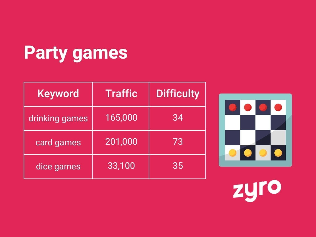 Party games infographic