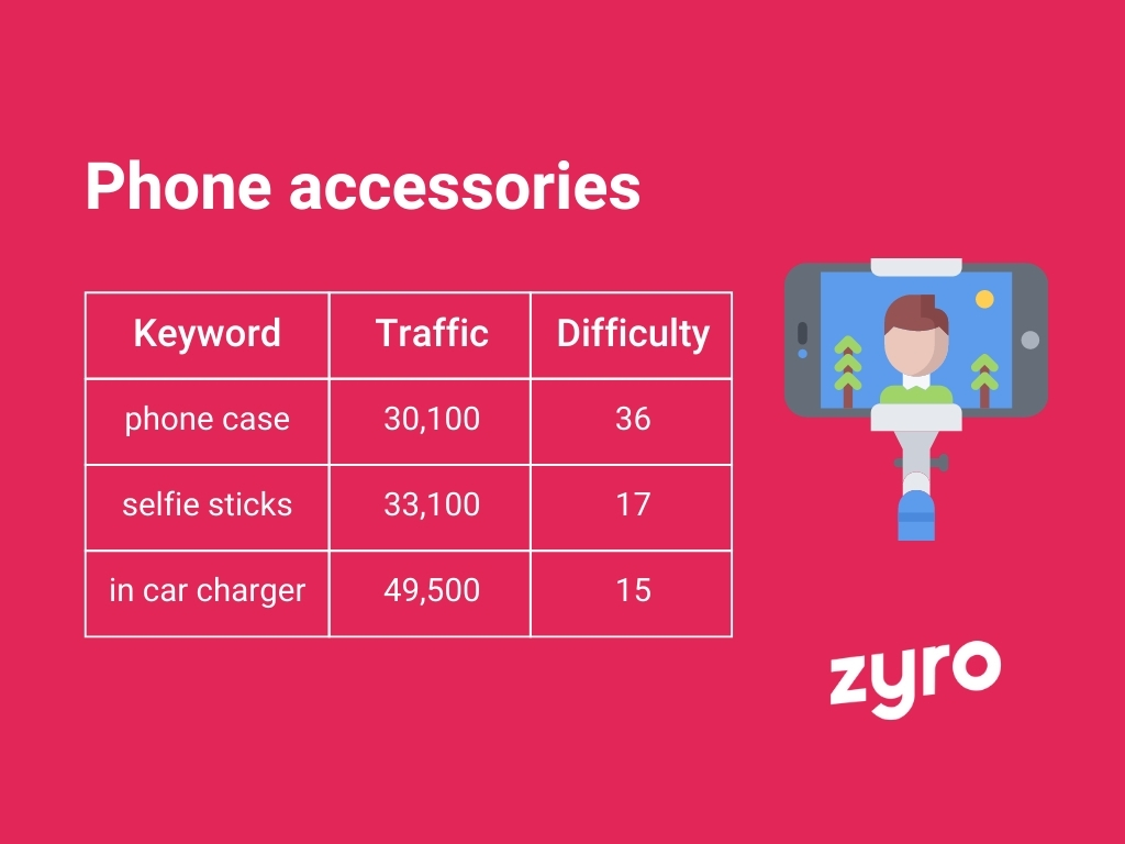 Phone accessories infographic