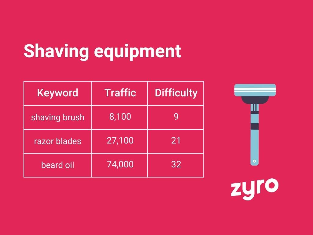 Shaving equipment infographic