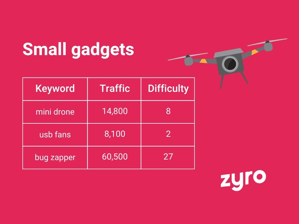 Small gadgets infographic