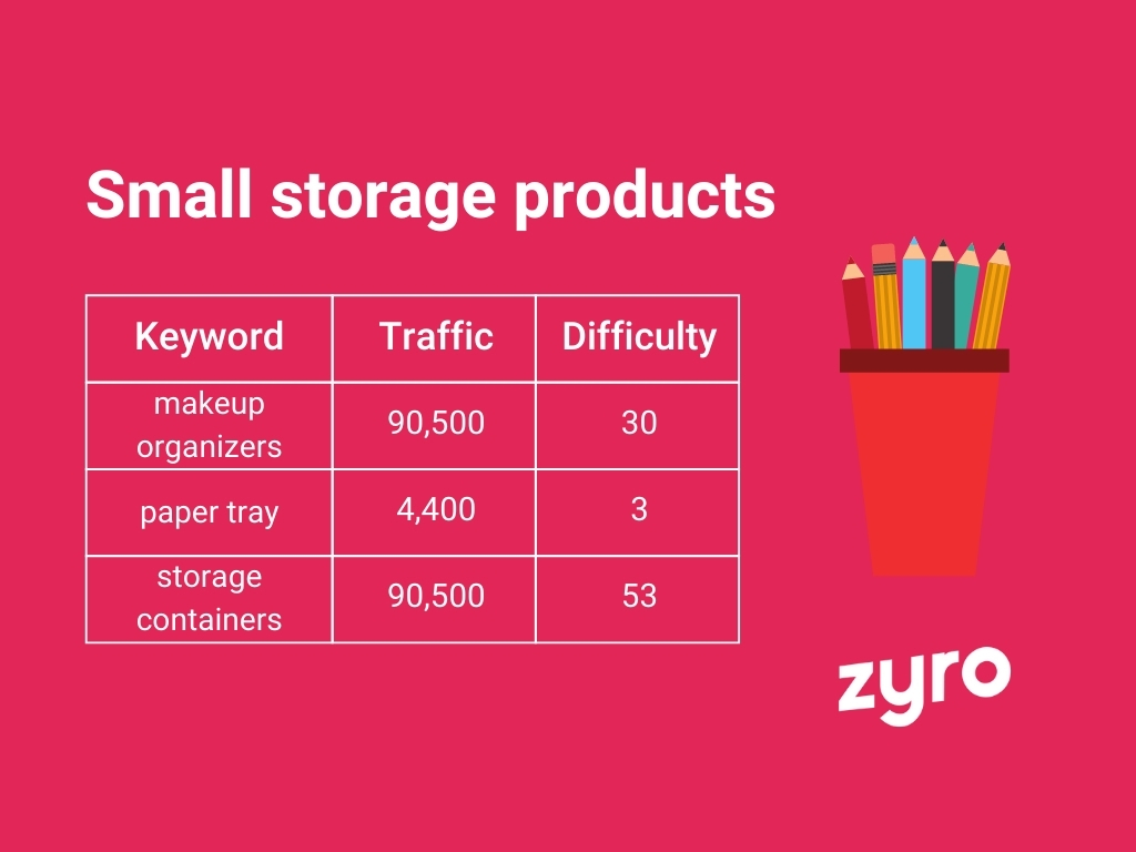 Small storage products infographic