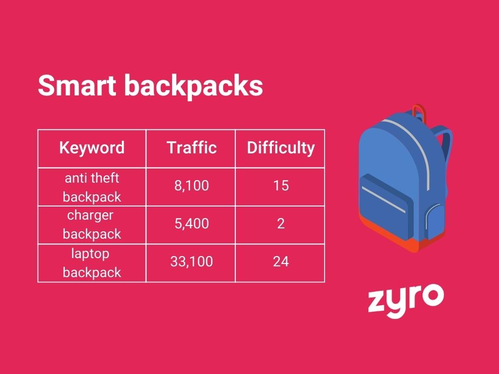Smart backpacks infographic