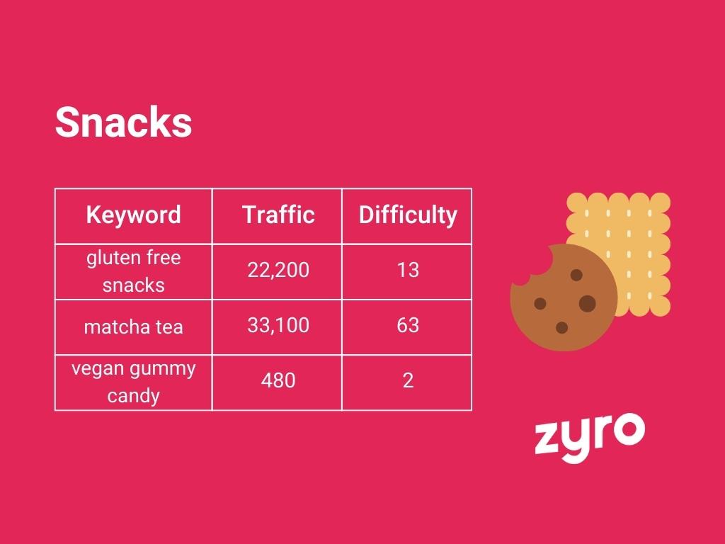 Snacks infographic