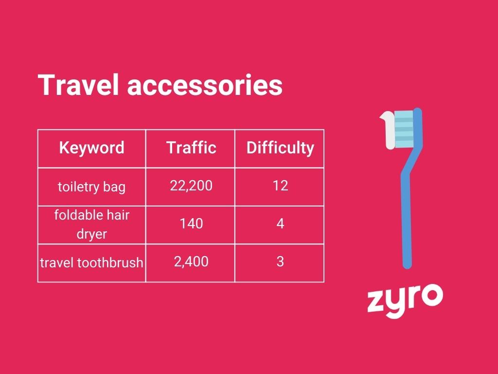 Travel accessories infographic