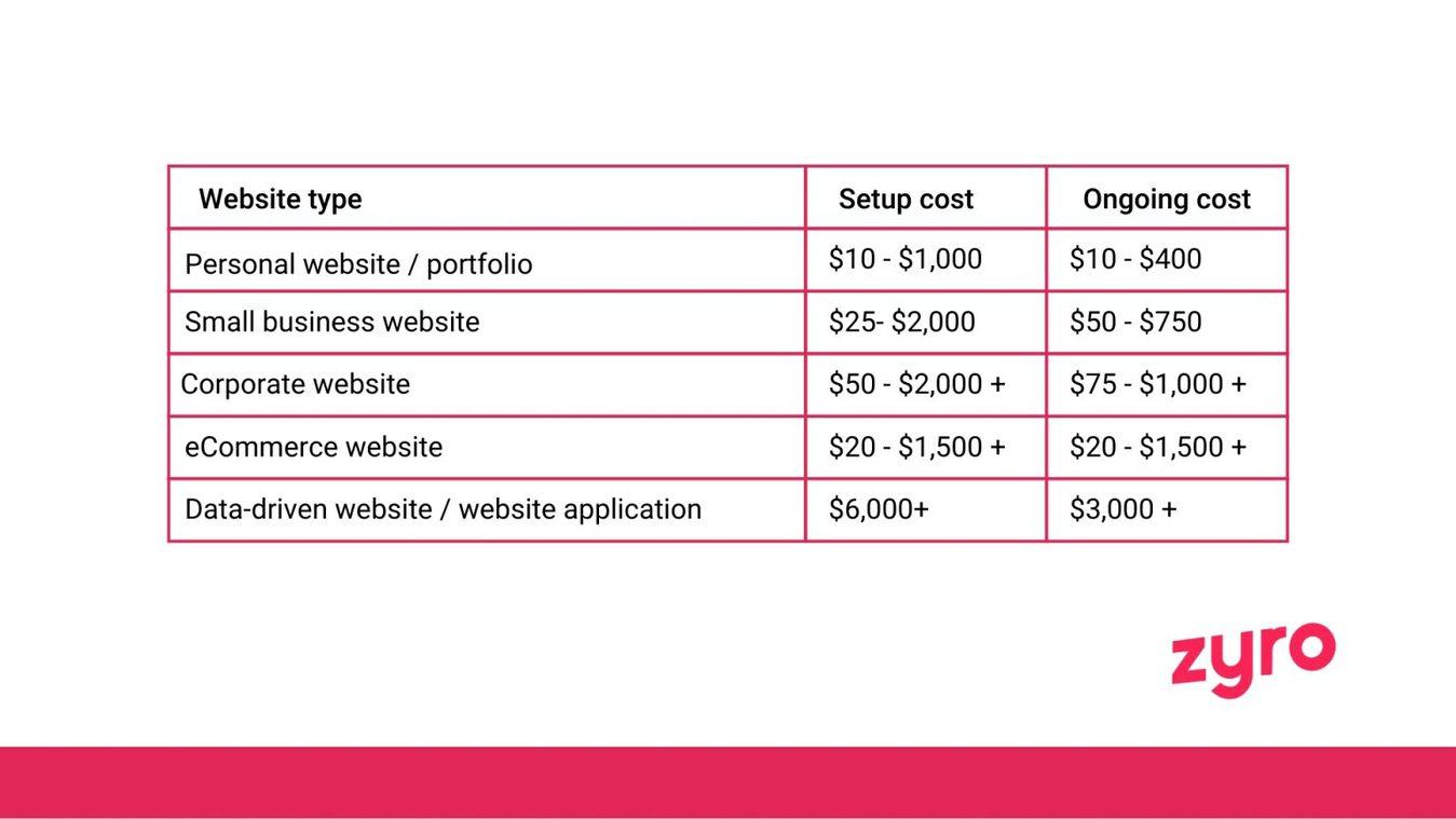 Website cost per type of website table