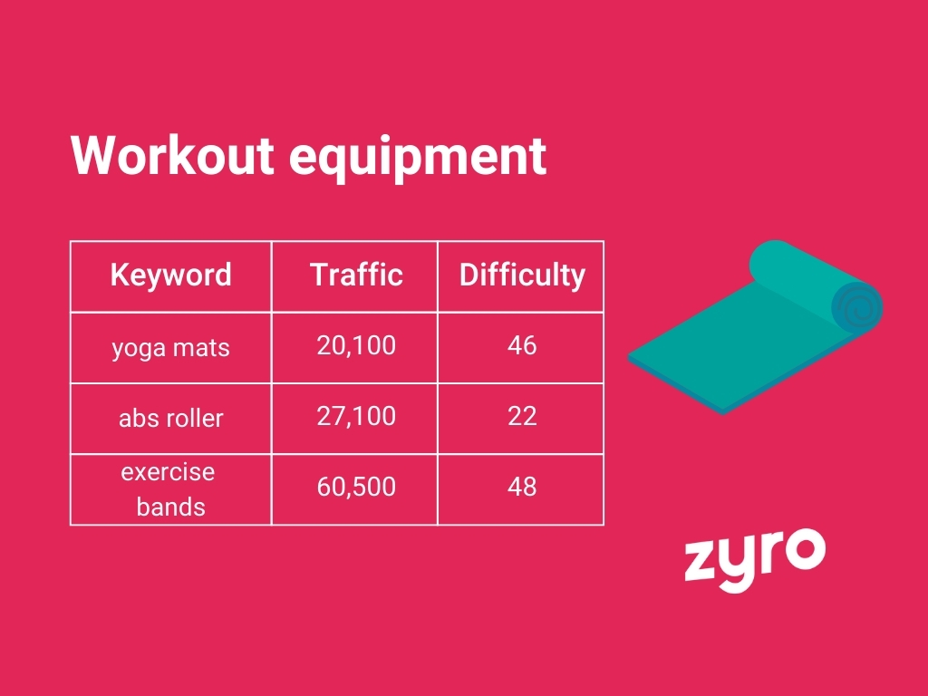 Workout equipment infographic