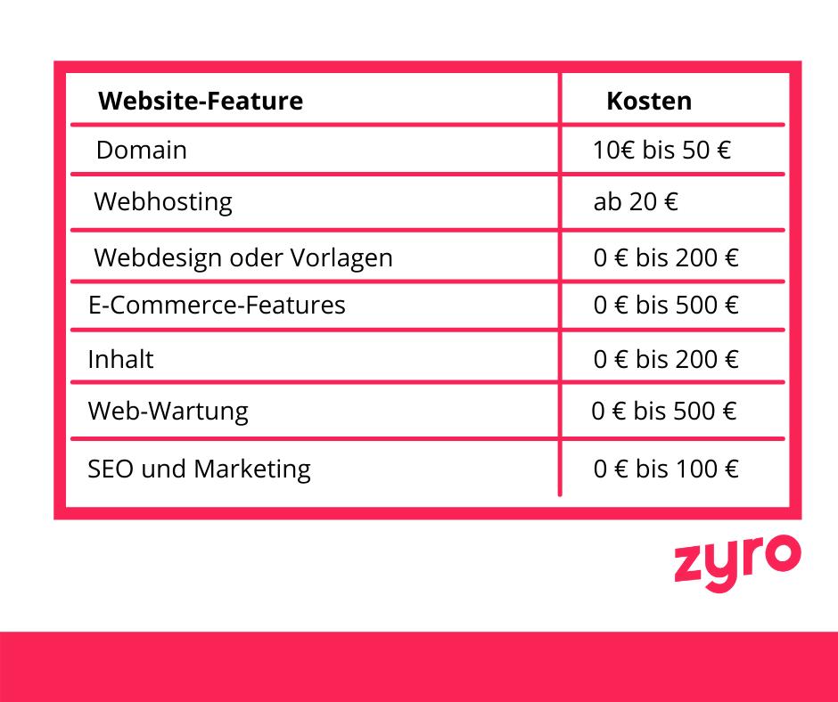 Website-Feature Kosten