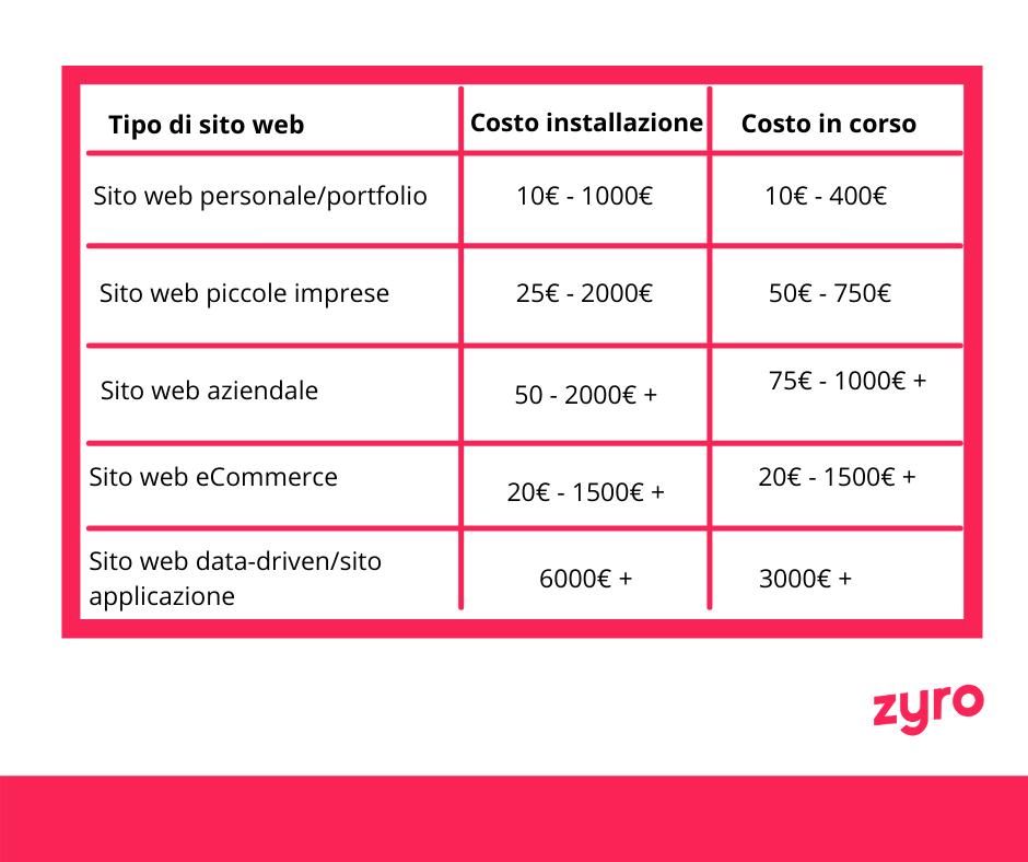 Tabella costi sito web per tipo