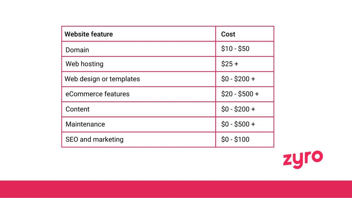 website bouwer kosten