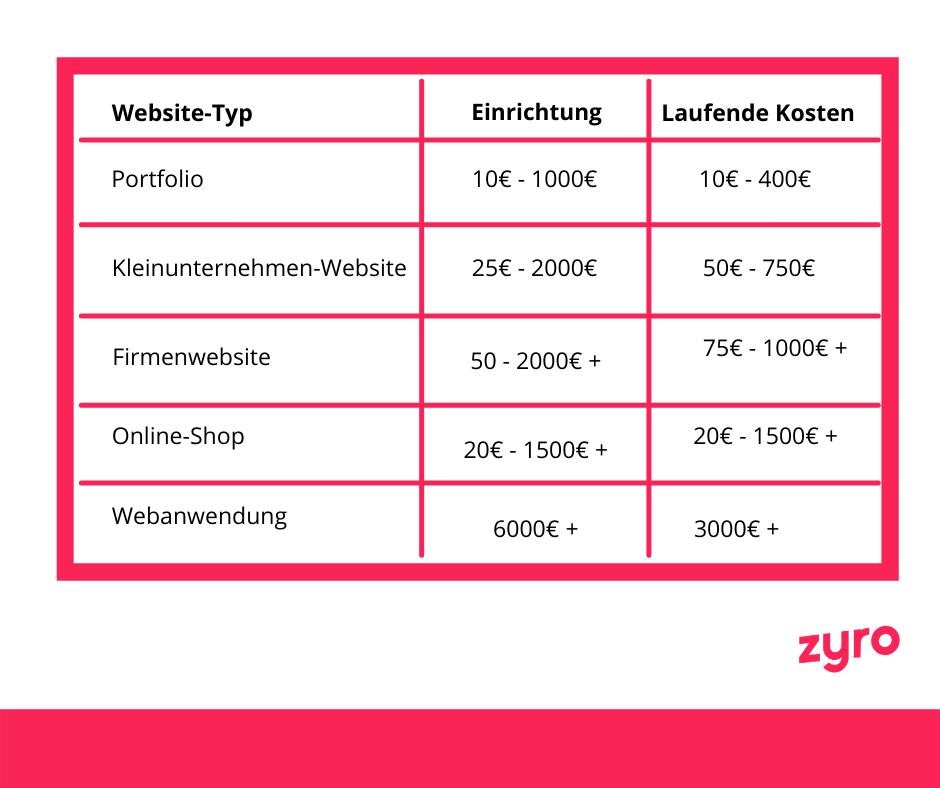 Website-Typ