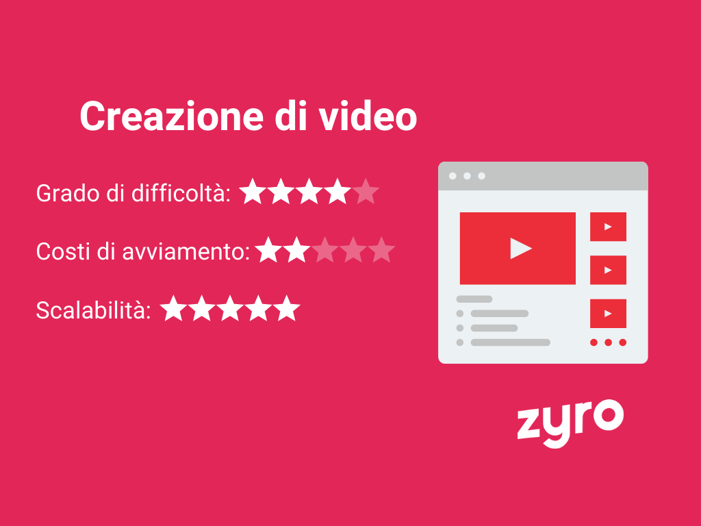 Creazione di video