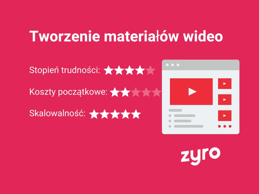 Infografika Tworzenie materiałów wideo