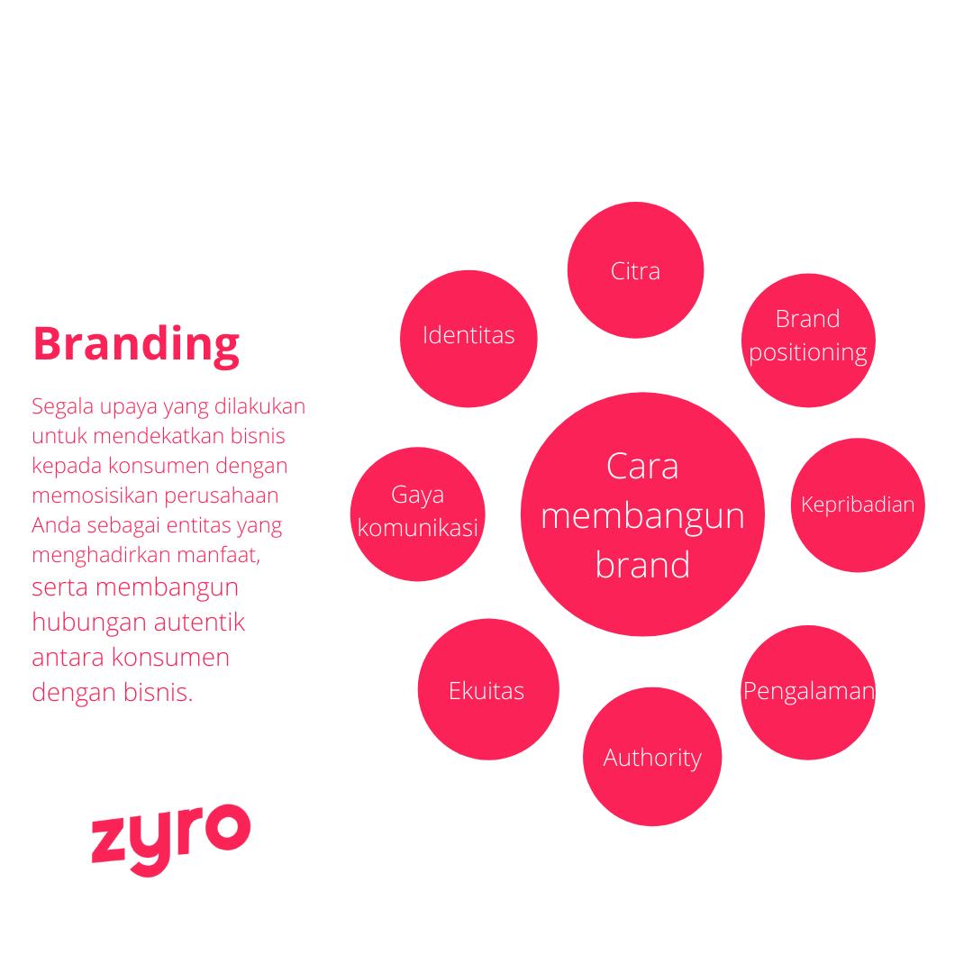 Cara melakukan branding