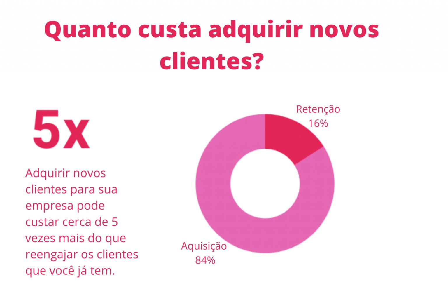 Gráfico sobre o custo de adquirir novos clientes