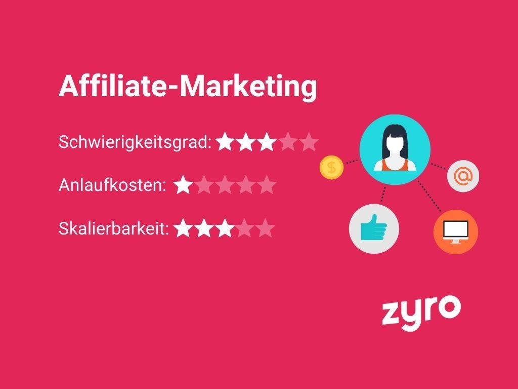 Affiliate-Marketing Vorlage