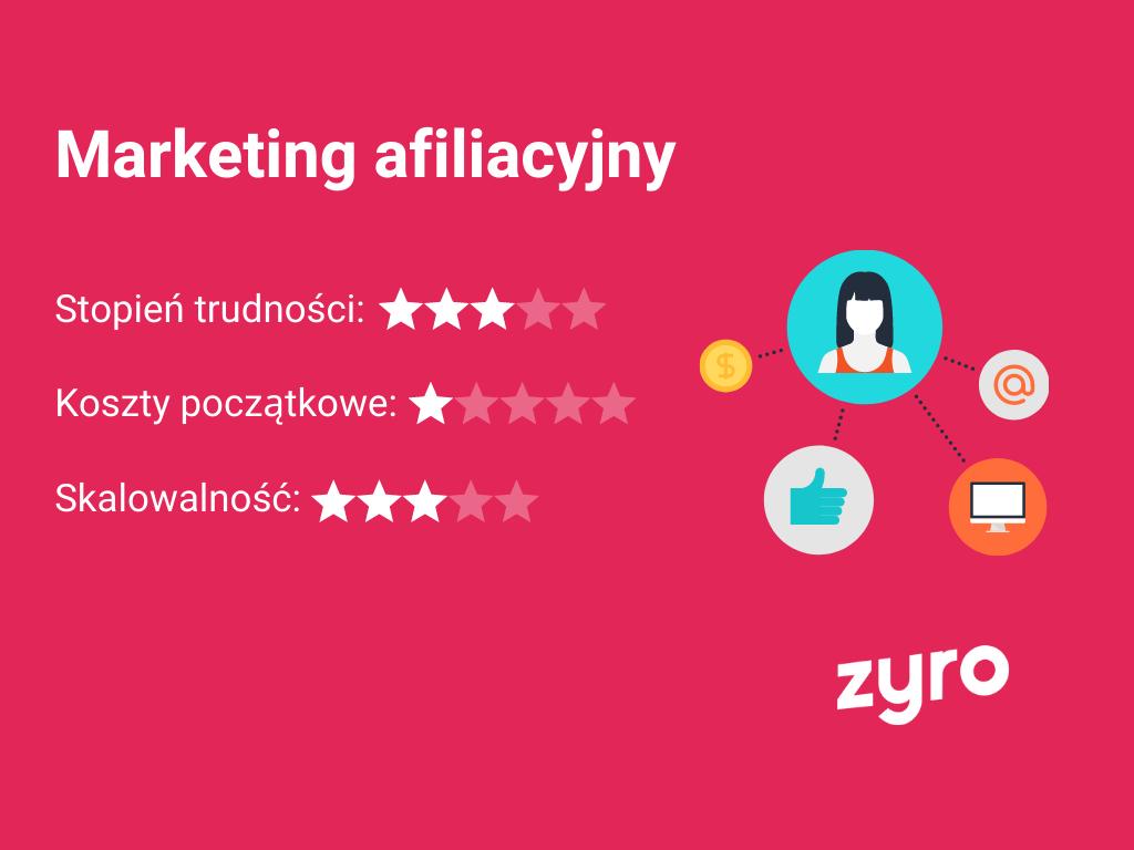 Infografika marketing afiliacyjny