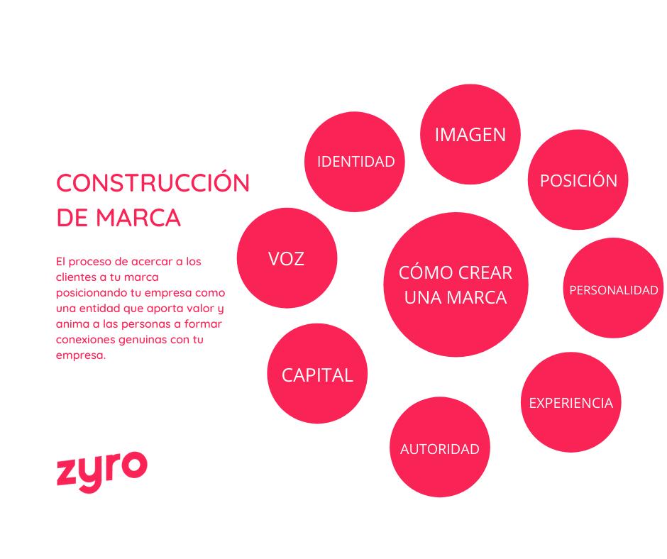 construccion-de-marca-Zyro