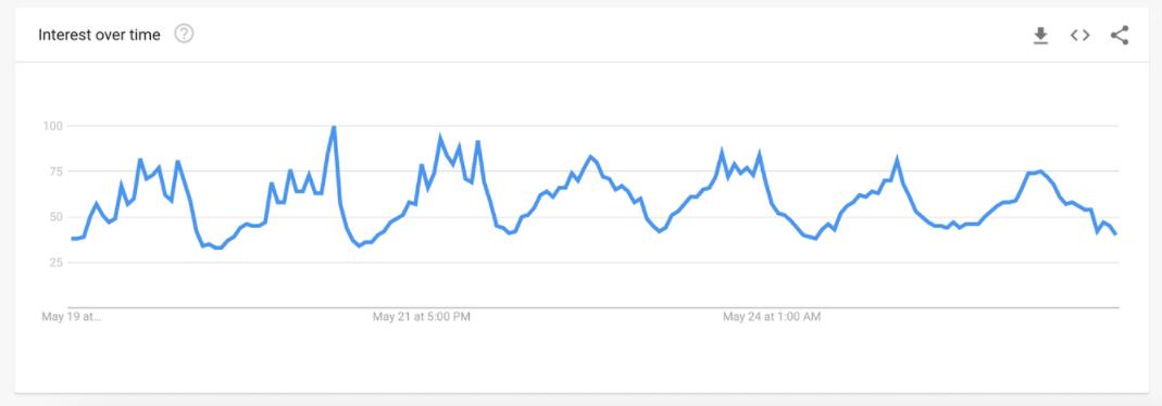 Exemplo de gráfico do Google Trends