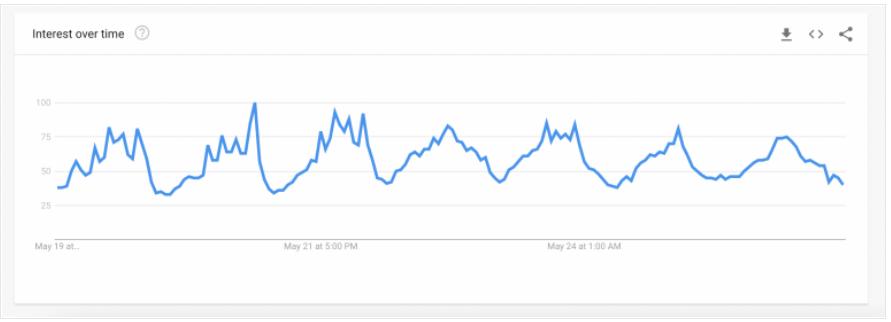 Grafico Google Trends